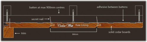 Installation diagram for Cedar West raw cedar lining 84 x 14mm